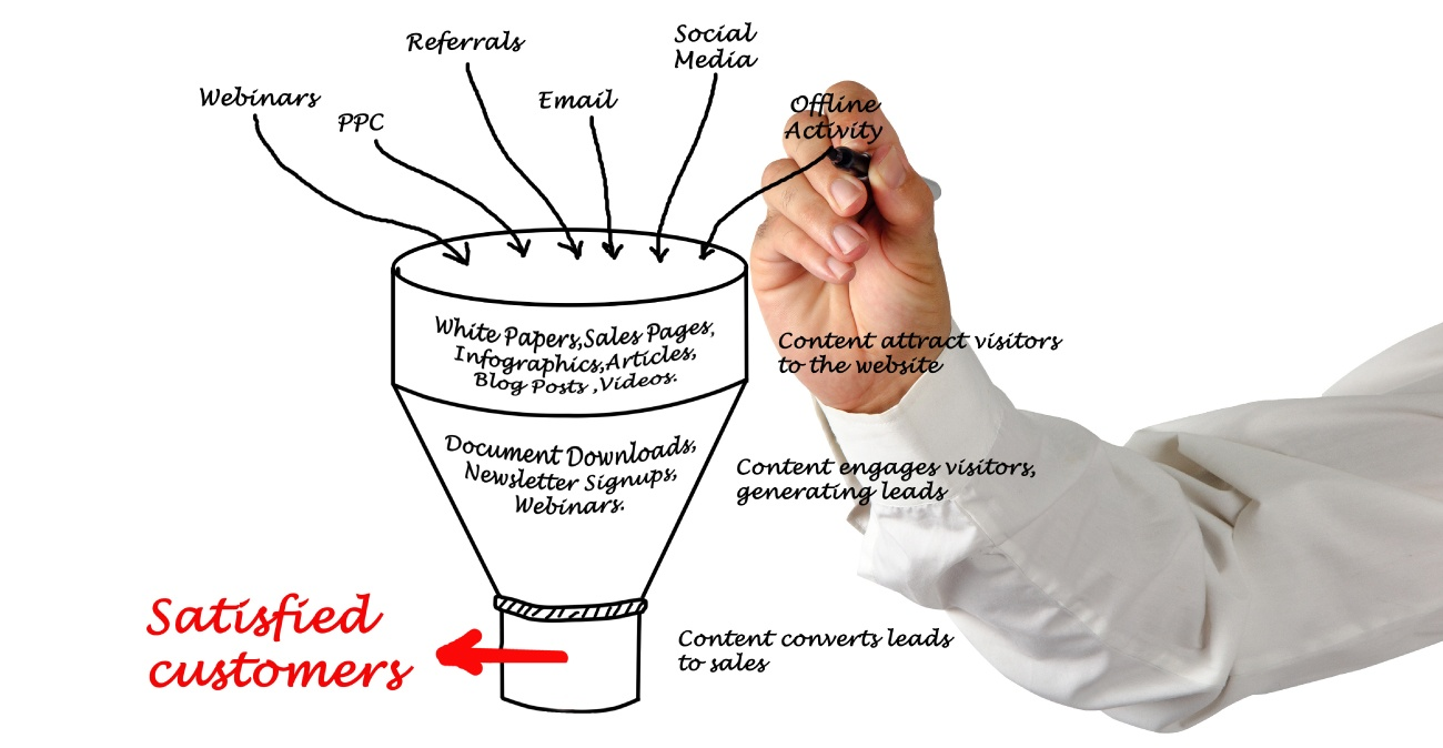 A hand holding a marker drawing a sales funnel with various marketing terminologies written over it